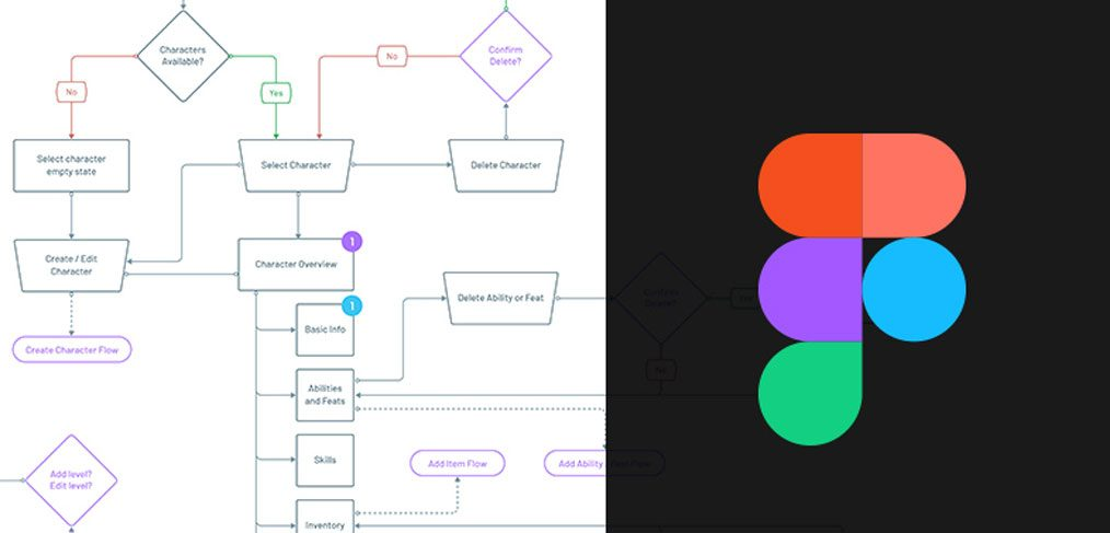 Figma User Flow Template