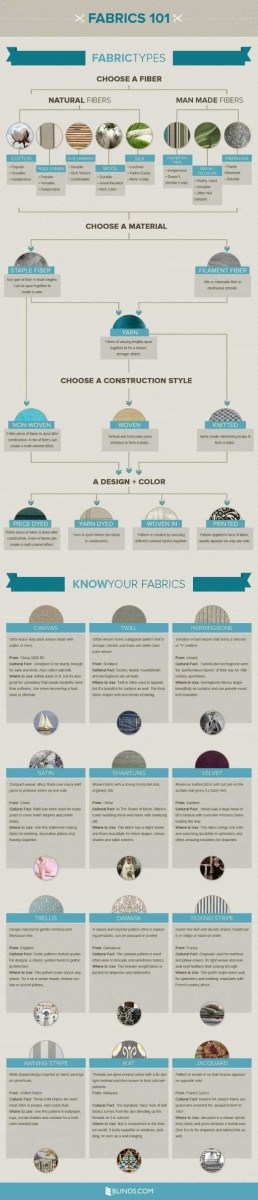 Sewing Fabric Types Everything You Need To Know About Fabrics Fabric Types Sewing 101