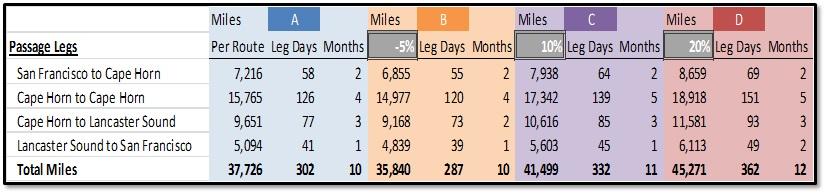 Passage miles
