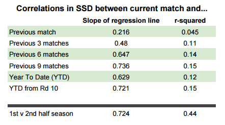 The slope helps us get our best estimate for current match SSD. The r² shows how much of our natural variance is explained by the last x matches. As a rule of thumb, the closer to 1 both of these numbers are, the stronger the metric.