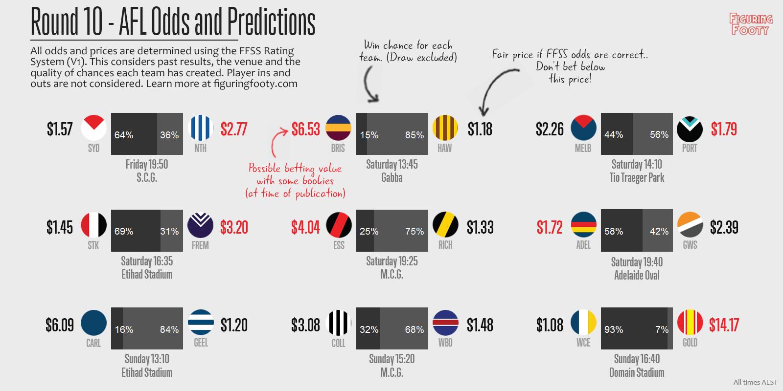 FFSS Week 10 Predictions