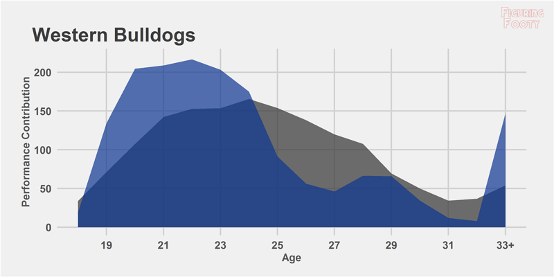 2016 Performance Age Western Bulldogs