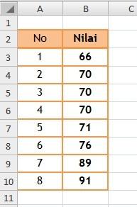 Cara Mencari Median Di Excel : mencari, median, excel, Menghitung, Mean(Rata-Rata), Berkelompok, Dengan, Excel, EXCEL