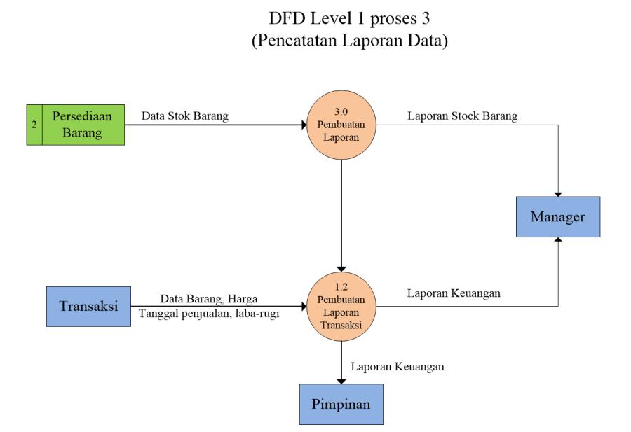 ERD & DFD pada sistem penjualan komputer – Fikram Ramadhani
