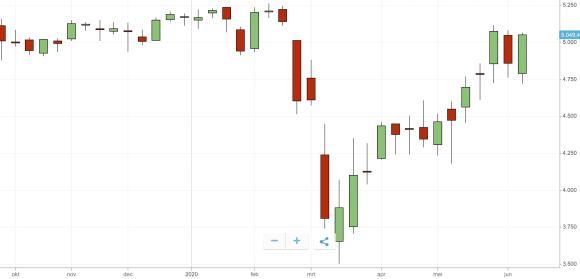 coronacrisis price decrease