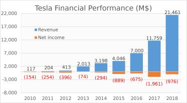 Tesla financial results