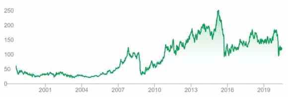 Volkswagen buying share