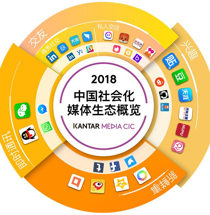 最新出爐!《2018年中國社會化媒體生態概覽白皮書》 - 數英