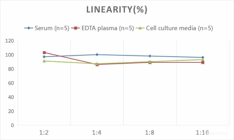 Buy Human IL-37 ELISA Kit Online at Elabscience.com