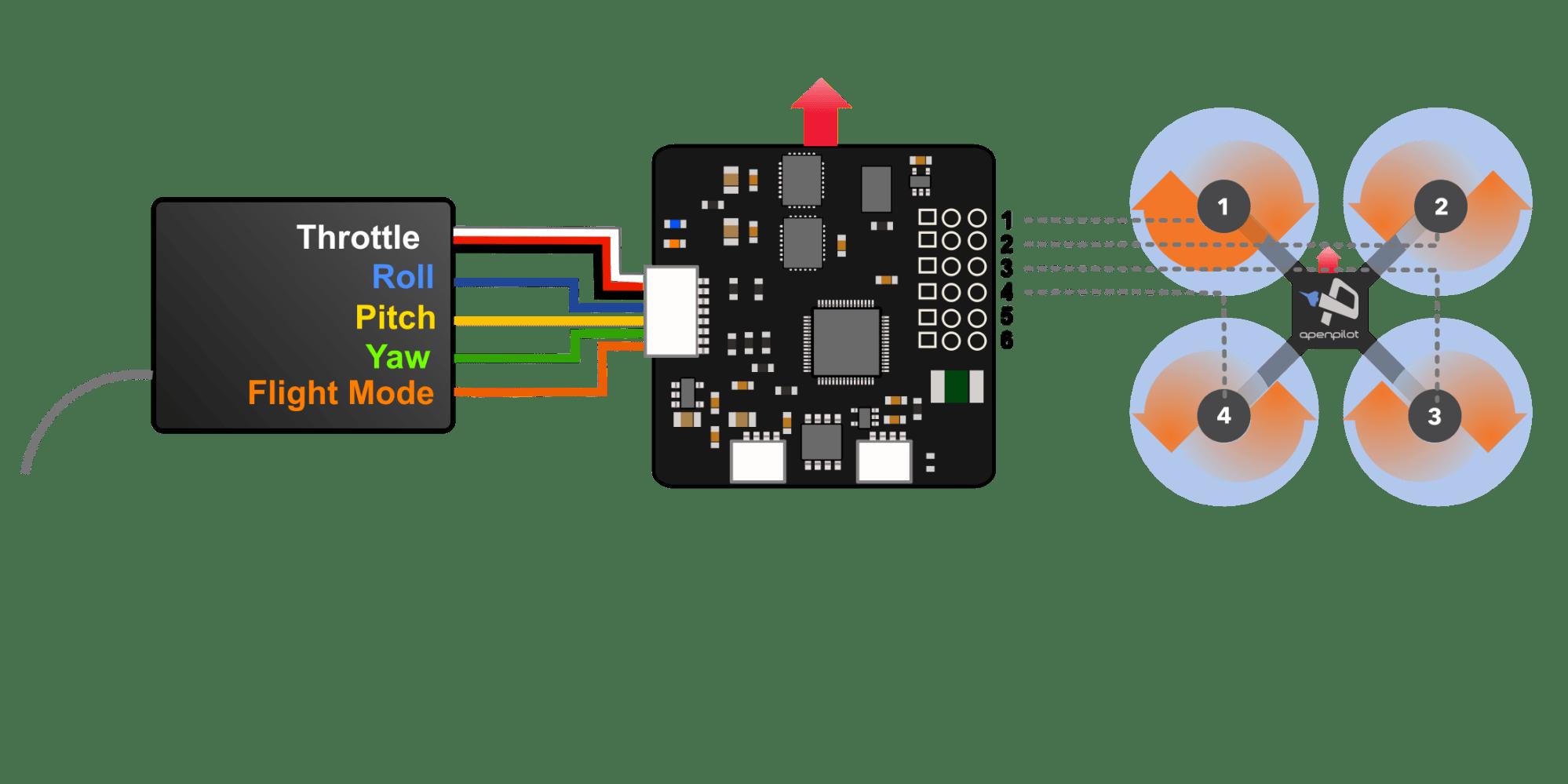 hight resolution of cc3d wiring diagrams with orange rx wiring diagram schematics motor wire size cc3d esc wiring wiring