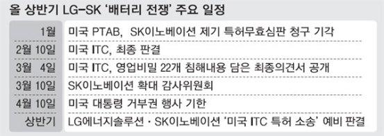 "SK 이노 이사회 ""LG가 요청한 정산 기금을받을 수 없다"""