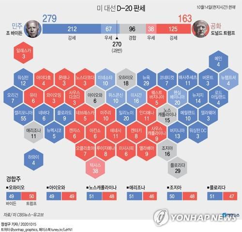[그래픽] 미 대선 D-20 판세