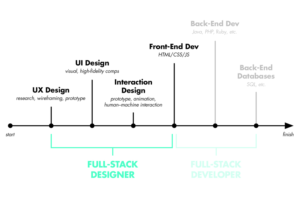 full-stack designer flow