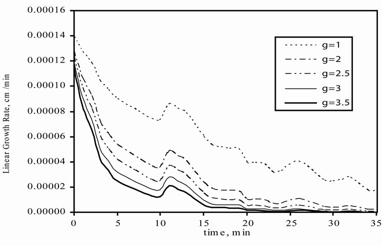 Optimum Kinetic Parameters of Mefenamic Acid