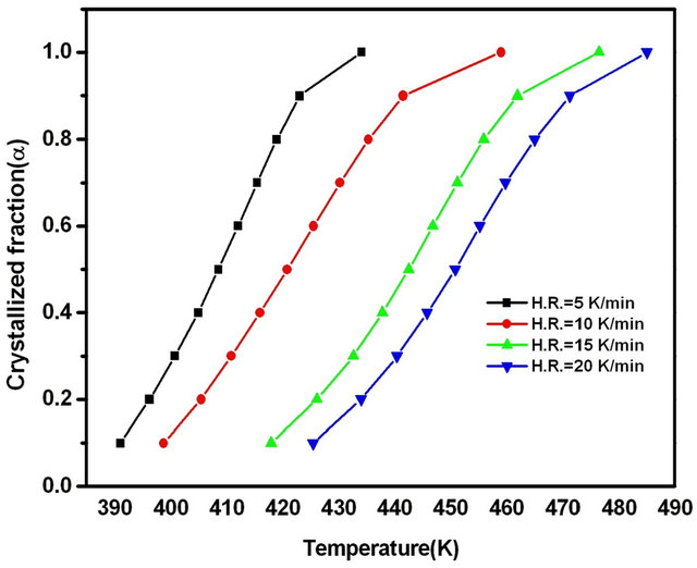 Study of Crystallization Process in Se 80 In 10 Pb 10 by