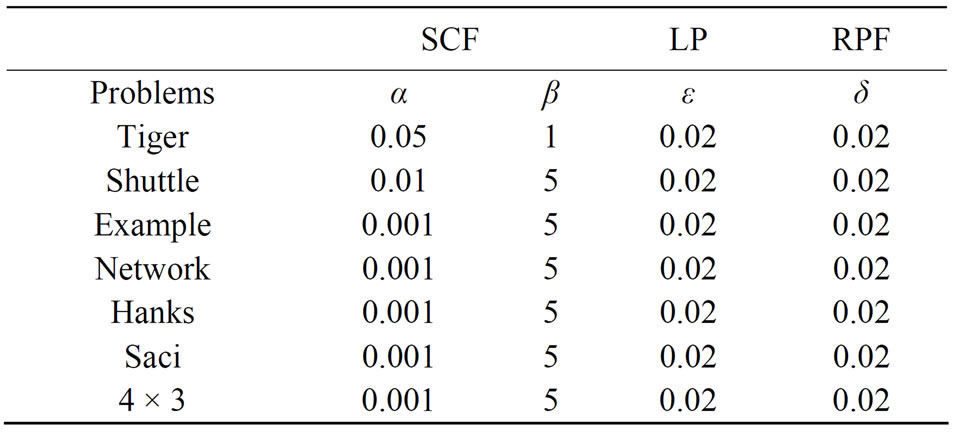 Evaluating Effects of Two Alternative Filters for the
