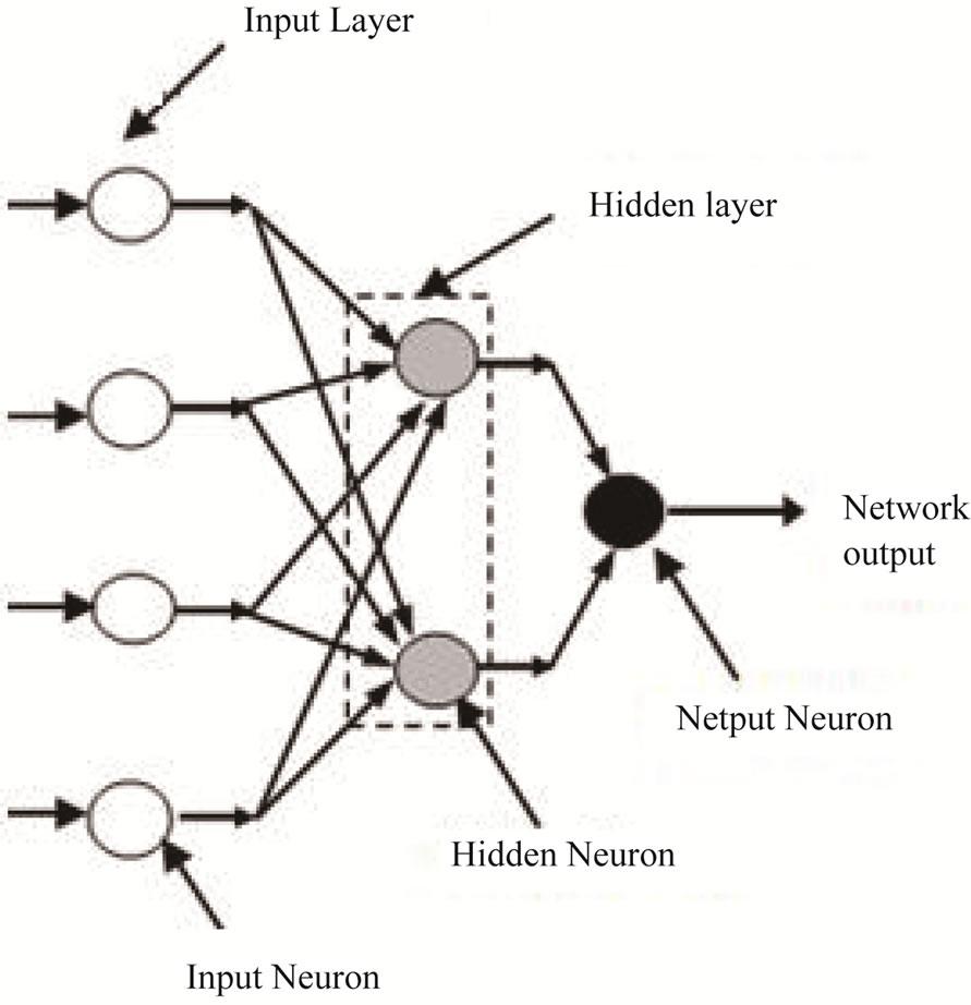 The Use of Multi-Objective Genetic Algorithm Based
