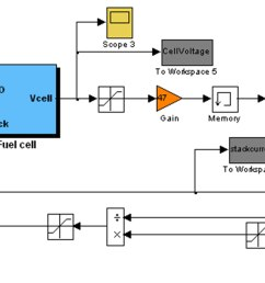 simulink block diagram for load connected pem fuel cell  [ 3984 x 1507 Pixel ]