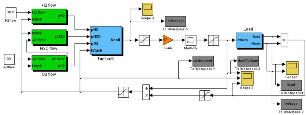 medium resolution of simulink block diagram for load connected pem fuel cell