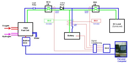 small resolution of fuel cell electric wiring diagram wiring library plant cell diagram cell system diagram