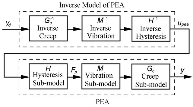 A Survey of Modeling and Control of Piezoelectric Actuators
