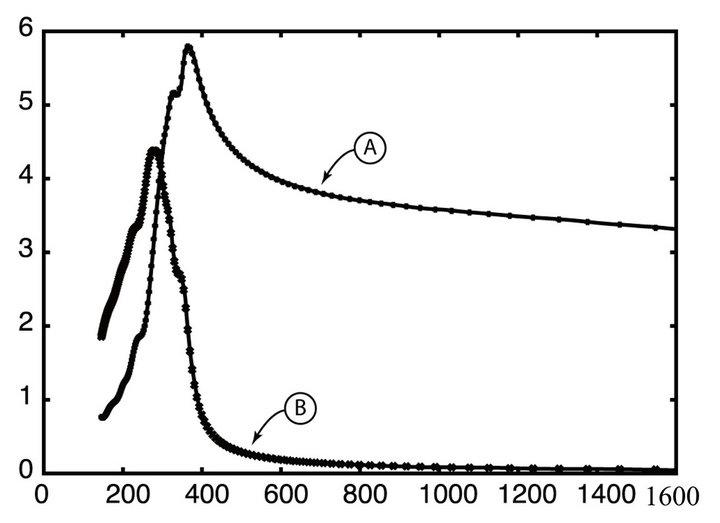 Properties of Broadband Non-Linear Lossy Materials