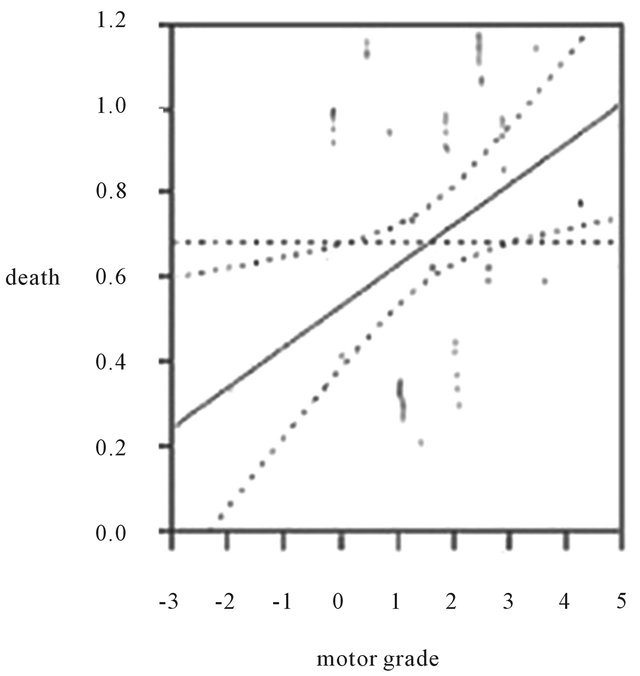 Admission Motor Strength Grade Predicts Mortality in