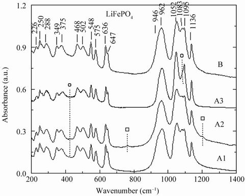 Enhanced Electrochemical Properties of LiFePO 4 as
