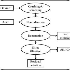 Cement Process Flow Diagram 2008 Hyundai Santa Fe Stereo Wiring Synthesis Of A Green Nano Silica Material Using