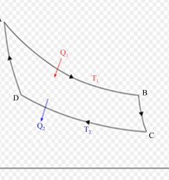 carnot cycle in pv diagram a b isothermal expansion b c adiabatic expansion c d isothermal compression d a adiabatic compression [ 1631 x 1370 Pixel ]