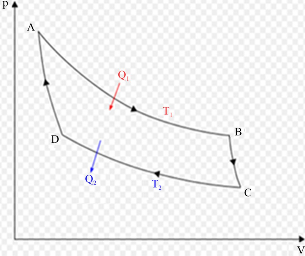 medium resolution of carnot cycle in pv diagram a b isothermal expansion b c adiabatic expansion c d isothermal compression d a adiabatic compression