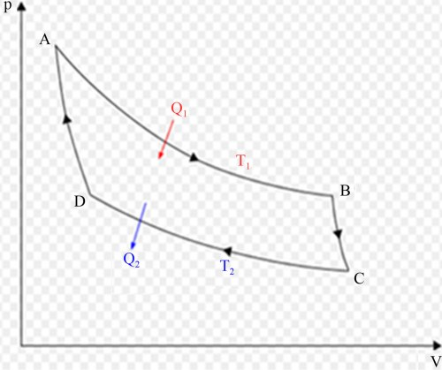 small resolution of carnot cycle in pv diagram a b isothermal expansion b c adiabatic expansion c d isothermal compression d a adiabatic compression