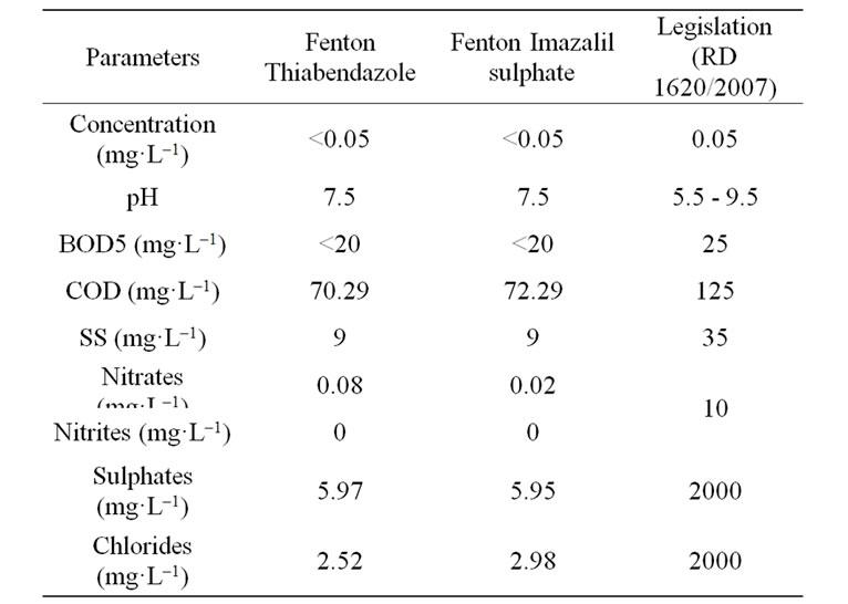 Degradation And Detoxification Of Banana Postharvest