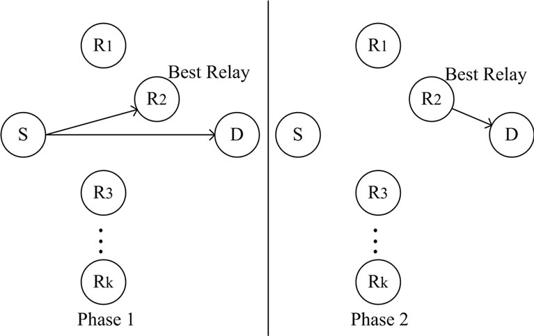 Performance Analysis of a Threshold-Based Relay Selection