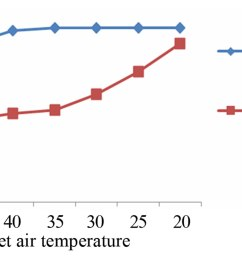 figure 6 effect of inlet air tem on the power output from shuaiba north gas turbine  [ 1906 x 914 Pixel ]