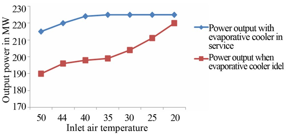 medium resolution of effect of inlet air tem on the power output from shuaiba north gas turbine