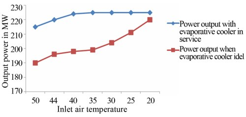 small resolution of figure 6 effect of inlet air tem on the power output from shuaiba north gas turbine