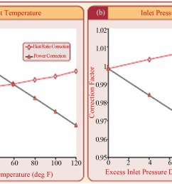 figure 2 changes in power output and heat rate for a 40 mw gas turbine output to a inlet air temperature b inlet pressure drop  [ 2943 x 1686 Pixel ]
