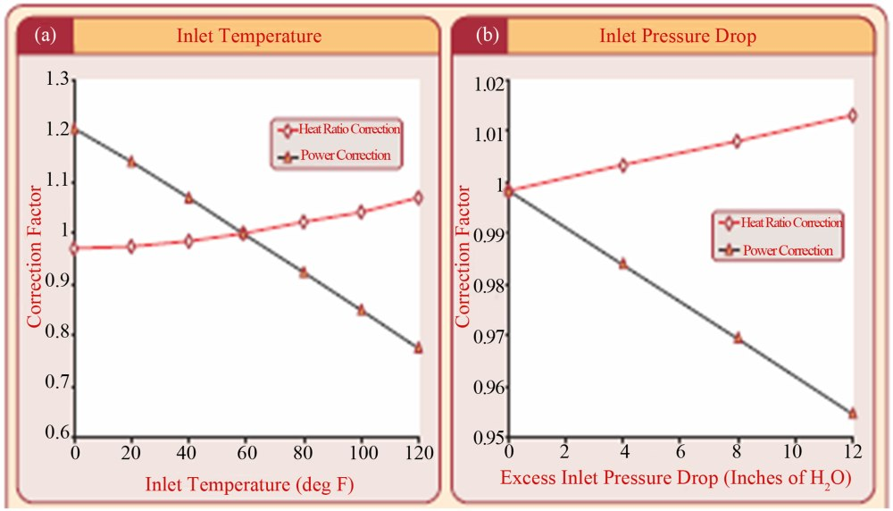 medium resolution of figure 2 changes in power output and heat rate for a 40 mw gas turbine output to a inlet air temperature b inlet pressure drop