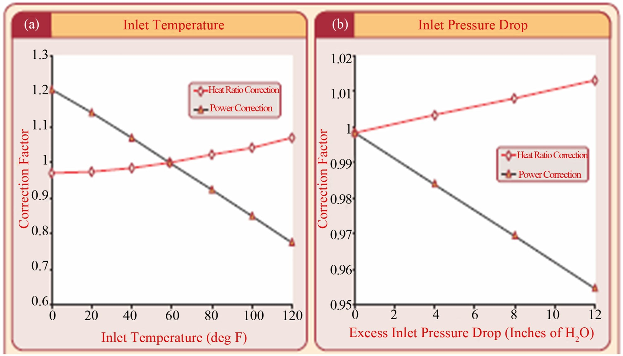 hight resolution of figure 2 changes in power output and heat rate for a 40 mw gas turbine output to a inlet air temperature b inlet pressure drop