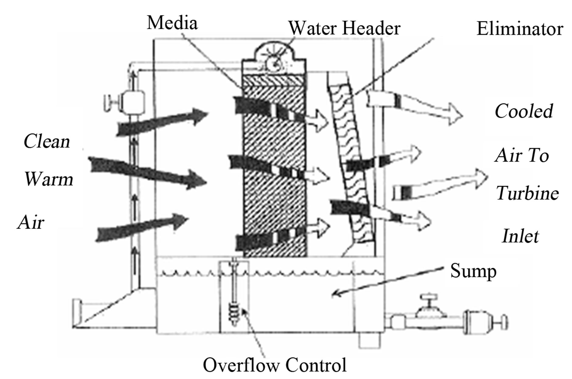 hight resolution of schematic diagram of an evaporative cooling