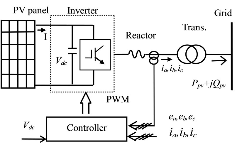 Design of a Photo-Voltaic System to Enhance Network
