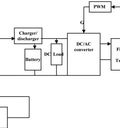 block diagram of stand alone pv system photos [ 2167 x 968 Pixel ]
