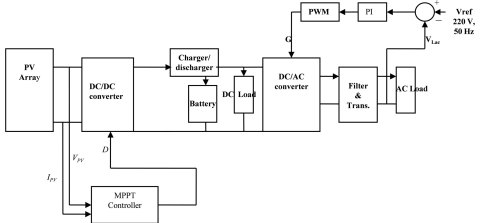 small resolution of block diagram of stand alone pv system photos