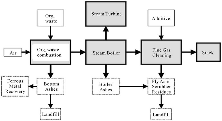 Waste To Energy Process Flow Diagram, Waste, Free Engine