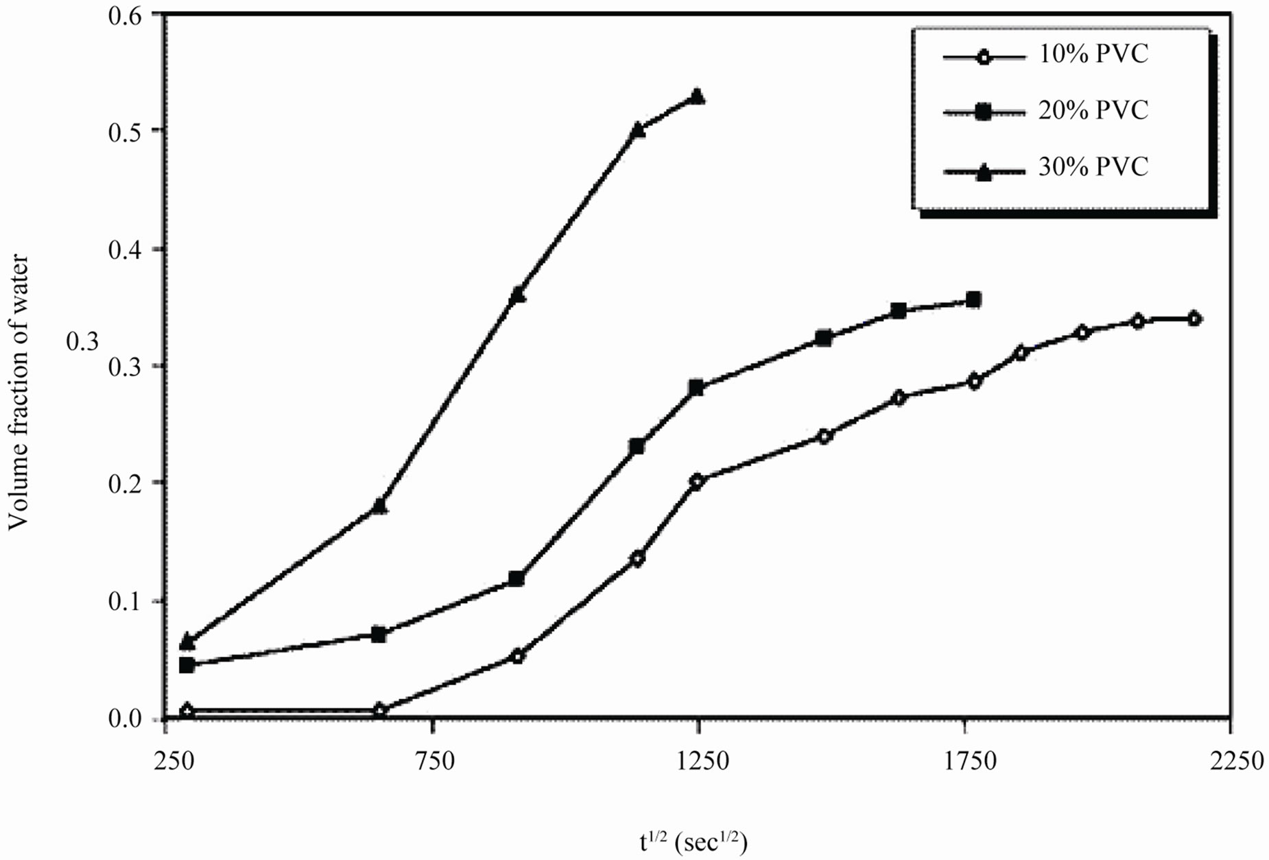 Evaluation of Corrosion Stability of Water Soluble Epoxy