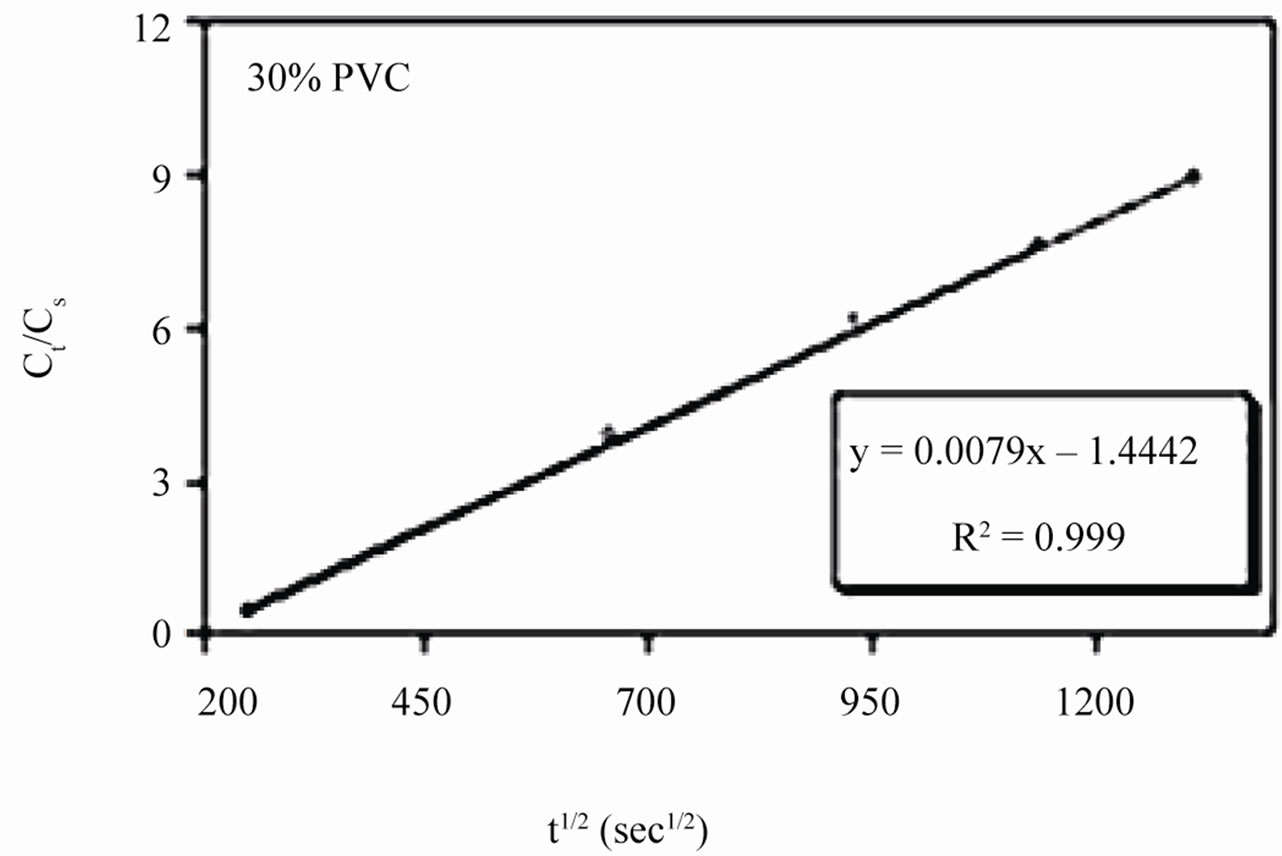 Evaluation Of Corrosion Stability Of Water Soluble Epoxy Ester Primer Through Electrochemical