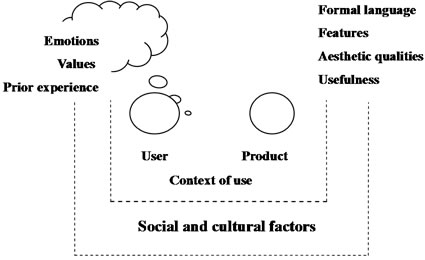 Research on Influencing Factors of Web 3D User Experience