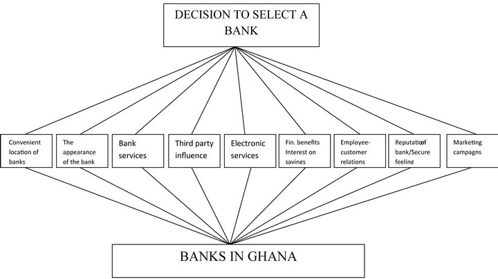 Determinants of Bank Selection: A Study of Undergraduate