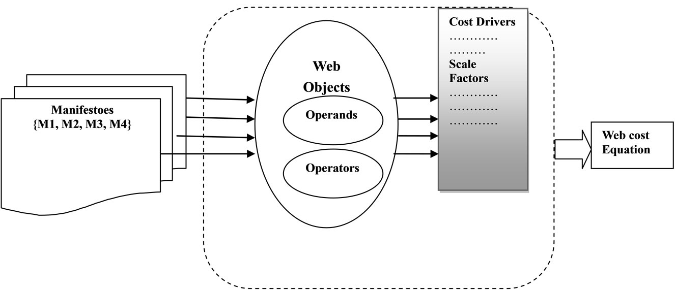 An Efficient Approach for Agile Web Based Project